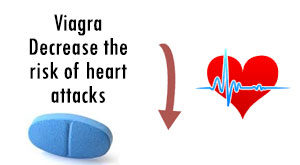 Viagra for heart attacks